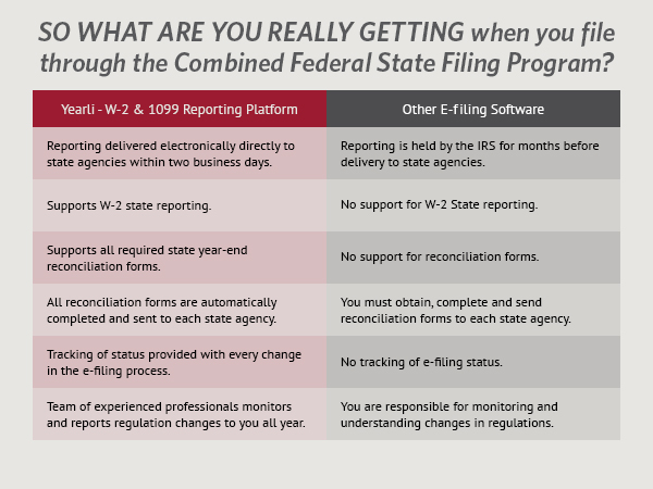 So what are you really getting when you file through the Combined Federal State Filing Program?